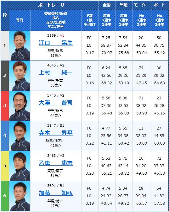 桐生第52回報新聞社杯・お盆レース5日目9Rの出走表