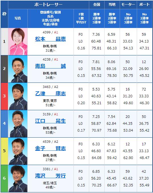 桐生第52回報新聞社杯・お盆レース最終日12Rの出走表