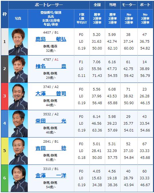 桐生第52回報新聞社杯・お盆レース4Rの出走表