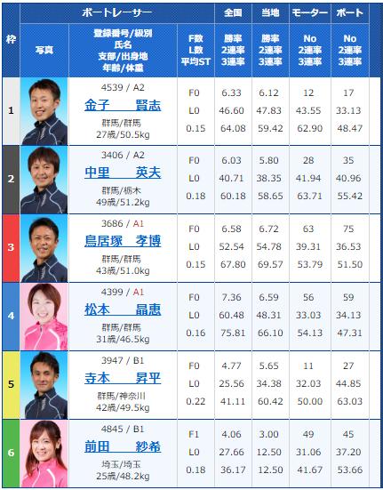 桐生第52回報新聞社杯・お盆レース3日目10Rの出走表