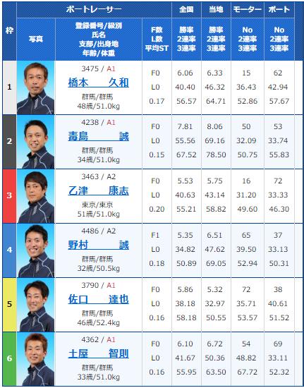 桐生第52回報新聞社杯・お盆レース3日目12Rの出走表