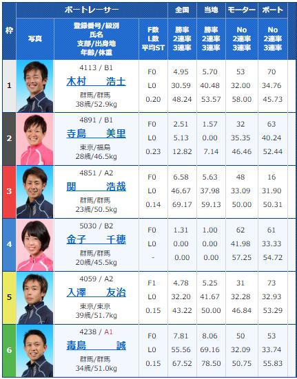 桐生第52回報新聞社杯・お盆レース3日目7Rの出走表
