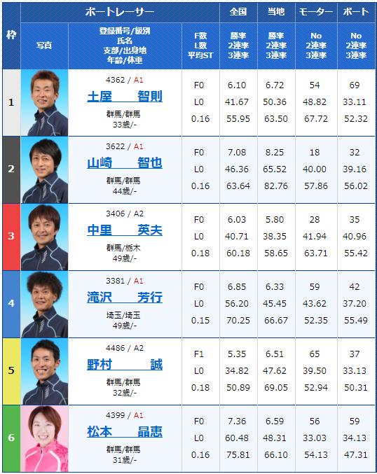 桐生第52回報新聞社杯・お盆レース12Rの出走表