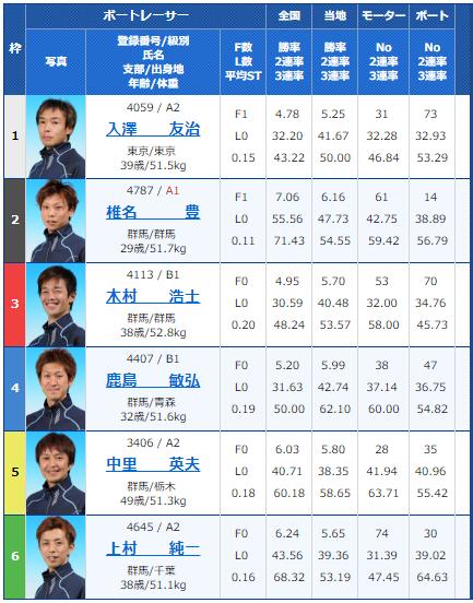 桐生第52回報新聞社杯・お盆レース4日目10Rの出走表