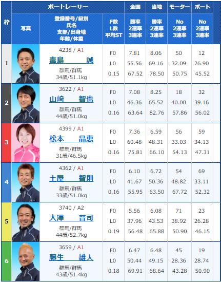 桐生第52回報新聞社杯・お盆レース4日目12Rの出走表