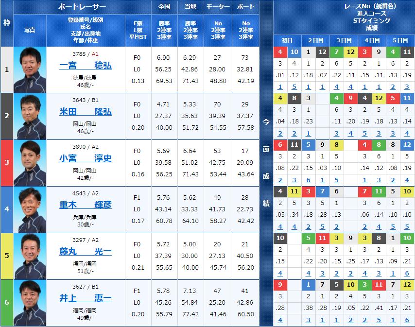 山陽新聞杯 最終日10Rの出走表