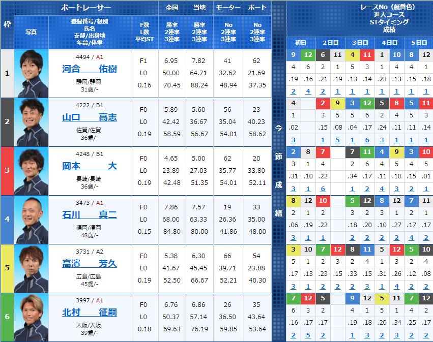 山陽新聞杯 最終日12Rの出走表