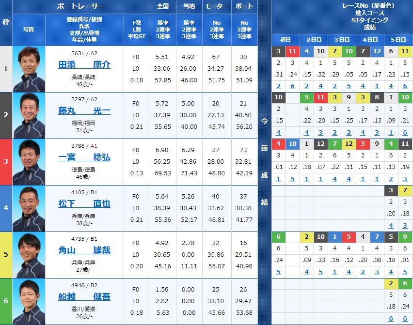 山陽新聞杯 最終日6Rの出走表