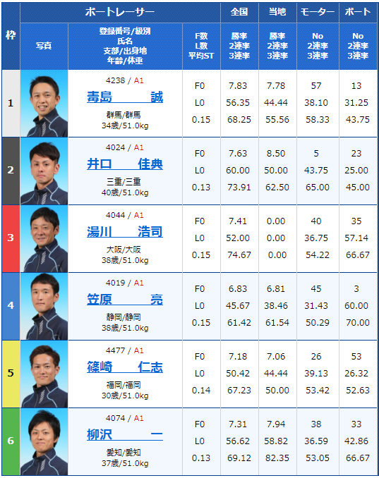 丸亀SG第64回ボートレースメモリアル最終日12Rの出走表