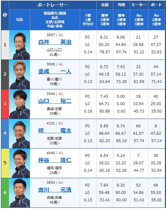 丸亀SG第64回ボートレースメモリアル3日目12Rの出走表