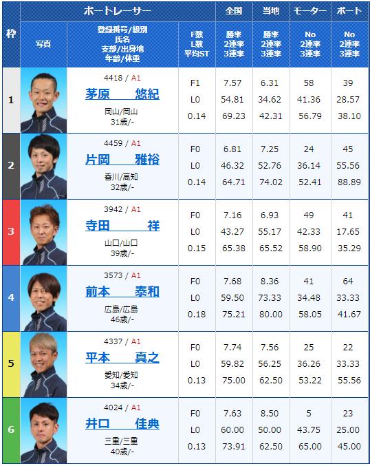丸亀SG第64回ボートレースメモリアル3日目8Rの出走表
