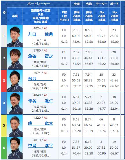 丸亀SG第64回ボートレースメモリアル4日目11Rの出走表