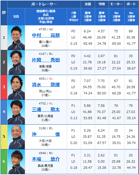 2018年8月28日住之江:日刊スポーツ杯争奪第22回ブルースターカップ3日目8Rの出走表