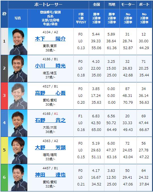 2018年8月28日住之江:日刊スポーツ杯争奪第22回ブルースターカップ3日目9Rの出走表