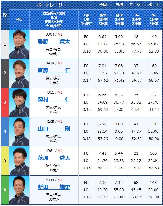 2018年8月30日多摩川G1ウェイキーカップ初日9Rの出走表