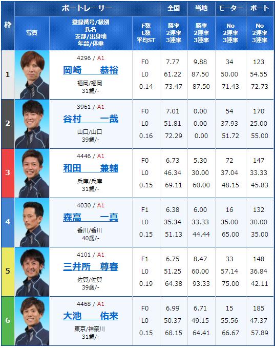 2018年9月1日多摩川G1ウェイキーカップ初日10Rの出走表