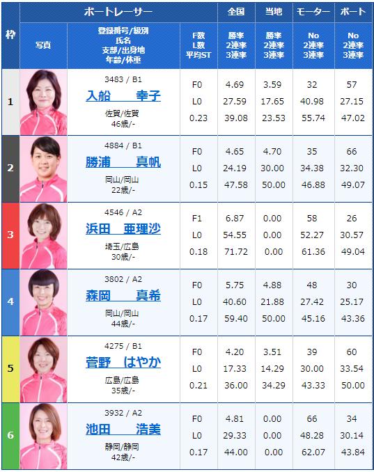 徳山G3黒神杯争奪オールレディース2日目6Rの出走表