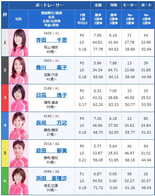 徳山G3黒神杯争奪オールレディース2日目12Rの出走表