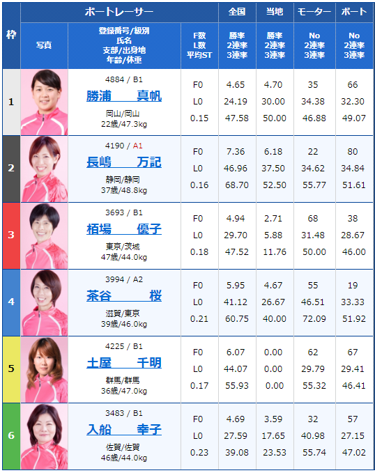 徳山G3黒神杯争奪オールレディース初日9Rの出走表
