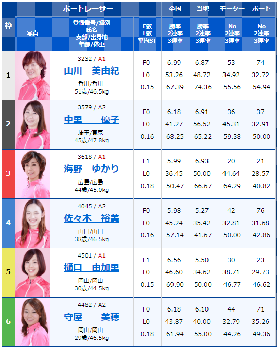徳山G3黒神杯争奪オールレディース初日12Rの出走表