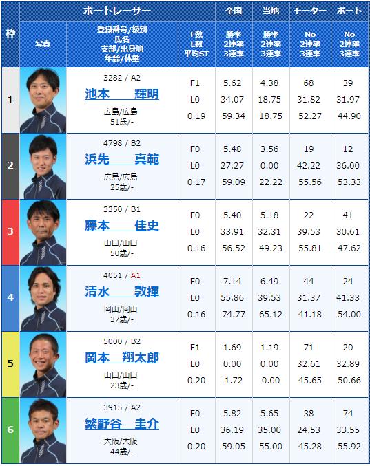 徳山レノファ山口カップ最終日9Rの出走表