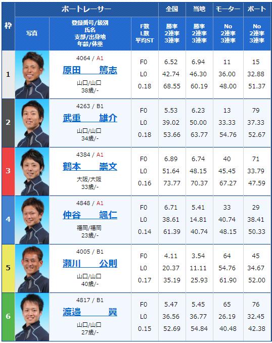 徳山レノファ山口カップ最終日10Rの出走表