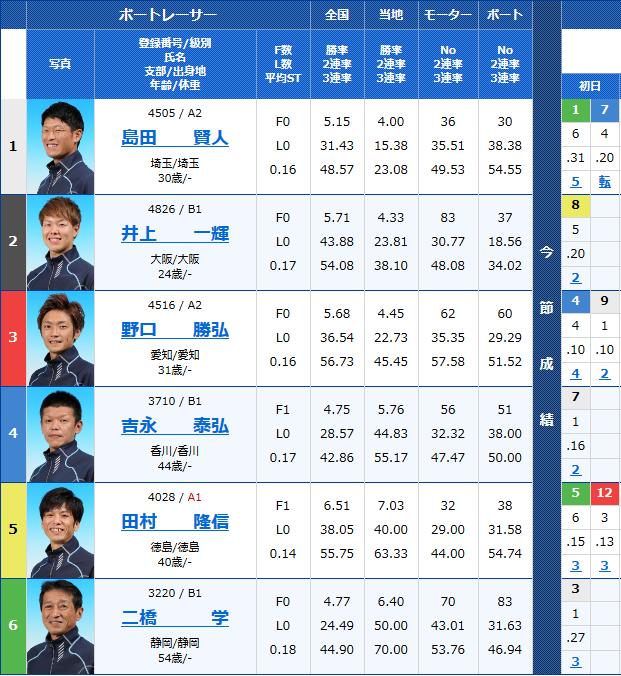 2018年9月20日住之江G3アサヒビールカップ2日目9Rの出走表