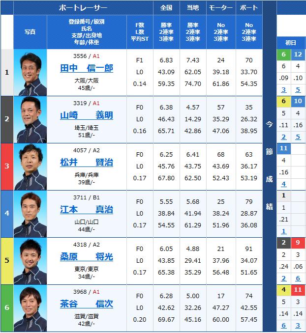 2018年9月20日住之江G3アサヒビールカップ2日目11Rの出走表