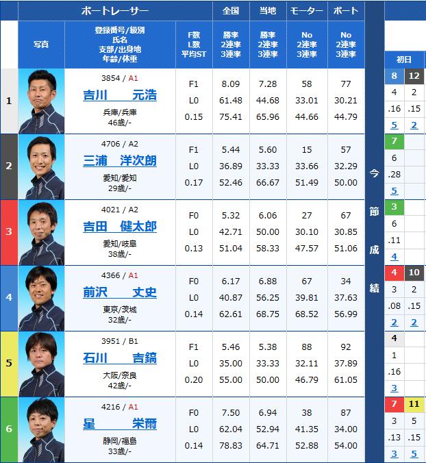 2018年9月20日住之江G3アサヒビールカップ2日目12Rの出走表
