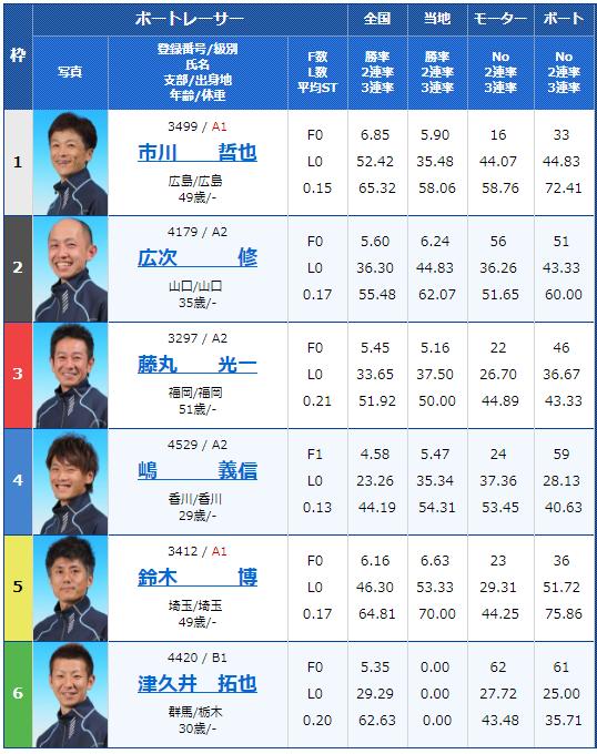 2018年9月19日丸亀市議会議長杯2日目12Rの出走表