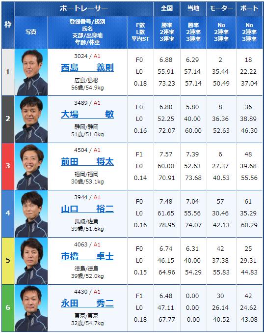 2018年9月21日若松日本モーターボート選手会会長杯初日12Rの出走表