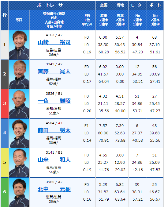 2018年9月21日若松日本モーターボート選手会会長杯初日7Rの出走表