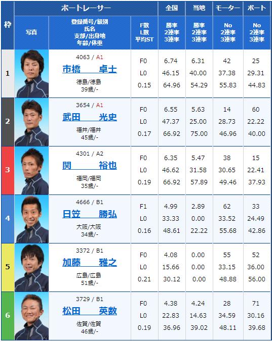 2018年9月21日若松日本モーターボート選手会会長杯初日8Rの出走表