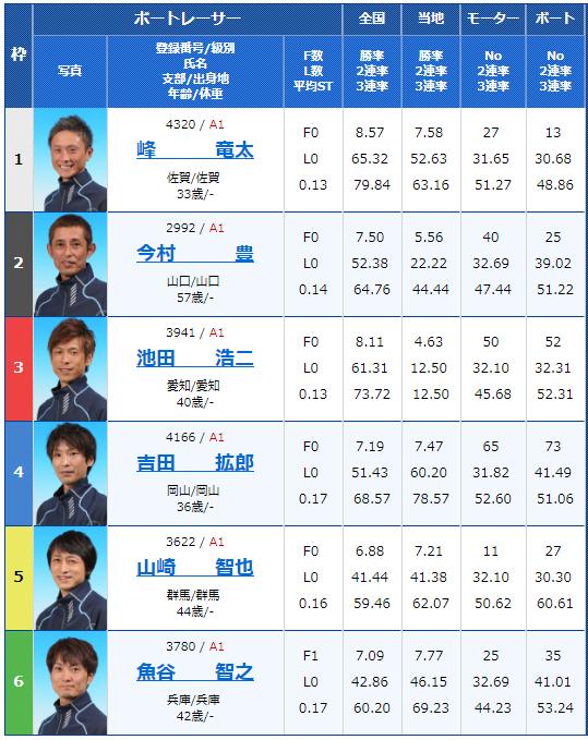 2018年9月25日児島G1キングカップ初日12Rの出走表