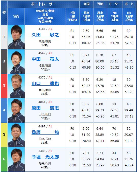 2018年9月25日児島G1キングカップ初日6Rの出走表
