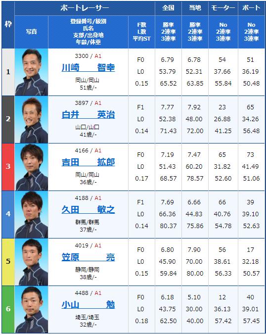 2018年9月29日児島G1キングカップ5日目11Rの出走表