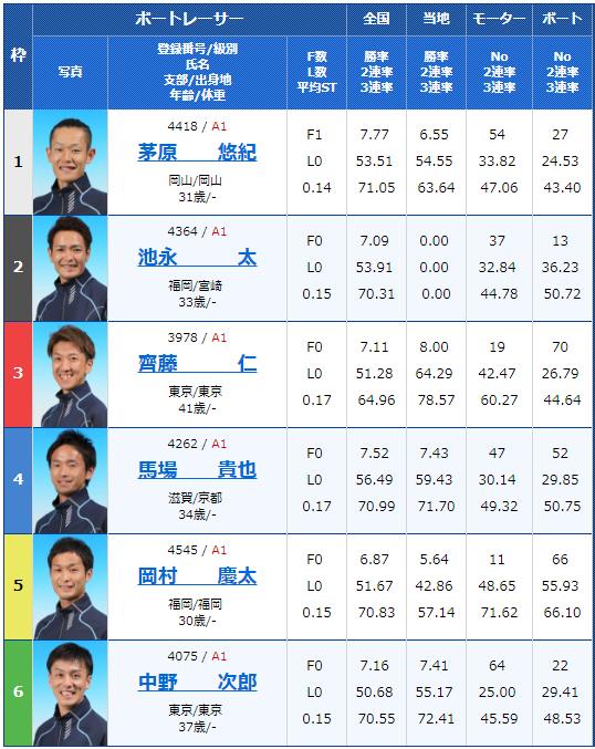 2018年9月15日びわこ大賞初日12Rの出走表