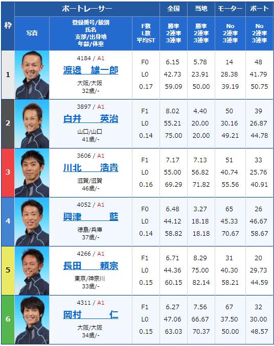 2018年9月15日びわこ大賞初日9Rの出走表