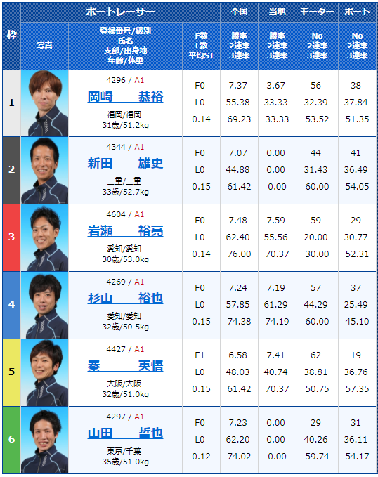 2018年9月17日びわこ大賞初日11Rの出走表