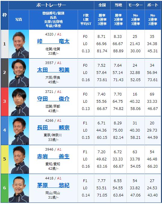 2018年9月12日びわこ大賞初日12Rの出走表