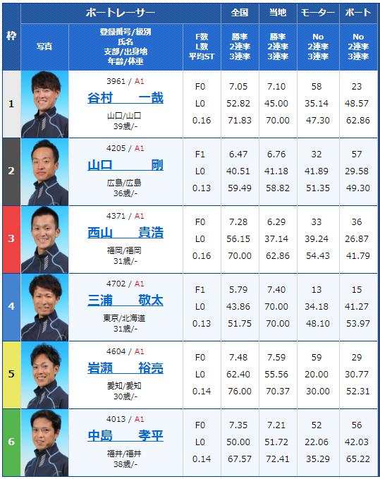 2018年9月12日びわこ大賞初日5Rの出走表