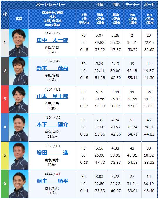 2018年9月14日若松G3シャボン玉石けん杯3日目9Rの出走表