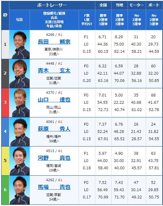 2018年9月14日びわこ大賞初日10Rの出走表