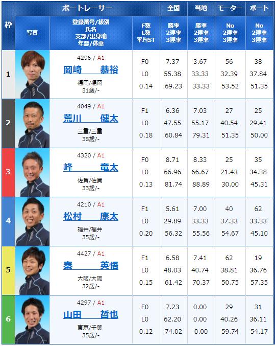 2018年9月14日びわこ大賞初日12Rの出走表