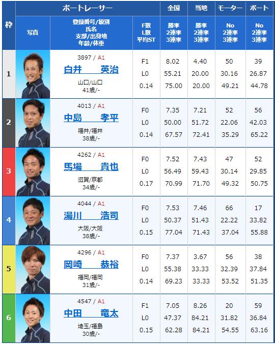 2018年9月13日びわこ大賞初日12Rの出走表