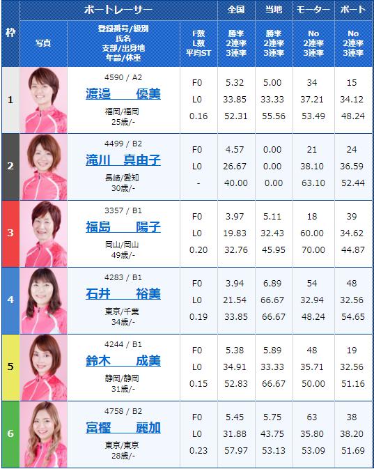 2018年9月18日江戸川G3オールレディース江戸川女子決定戦 KIRIN CUP11Rの出走表