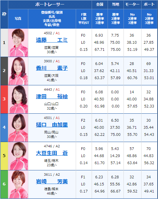 2018年9月18日江戸川G3オールレディース江戸川女子決定戦 KIRIN CUP12Rの出走表