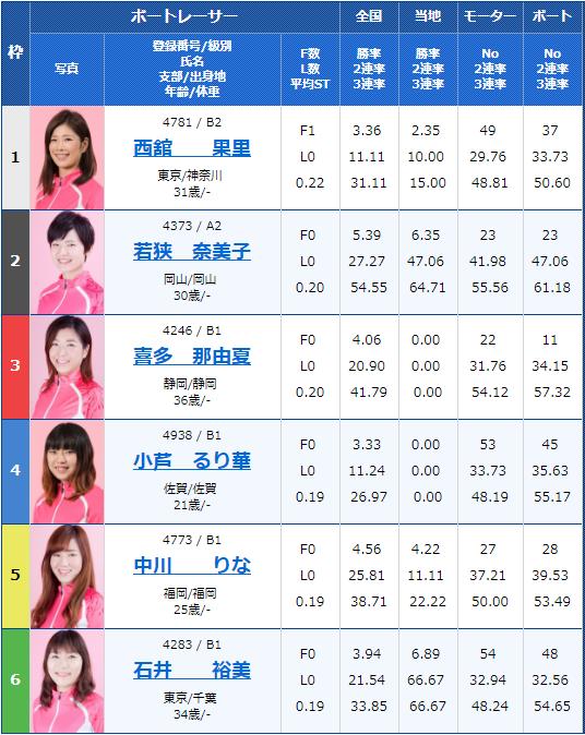 2018年9月18日江戸川G3オールレディース江戸川女子決定戦 KIRIN CUP5Rの出走表