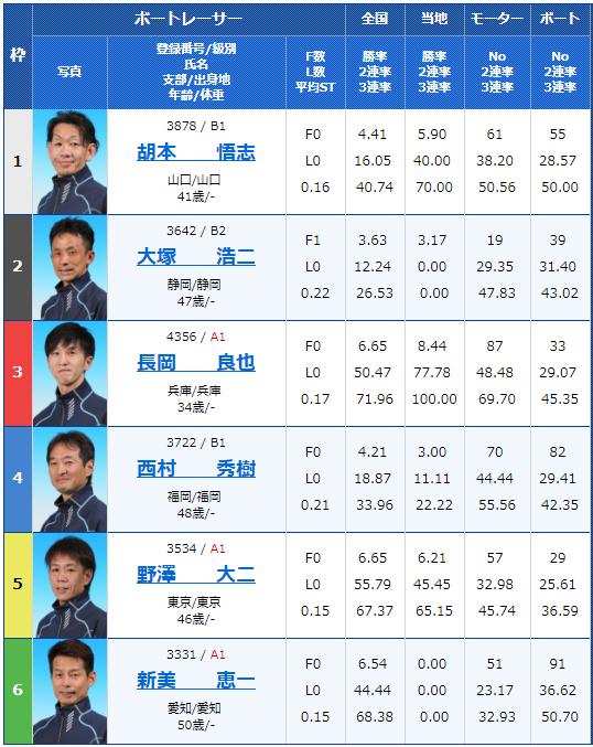 2018年9月5日住之江高槻市制75周年記念競走初日6Rの出走表