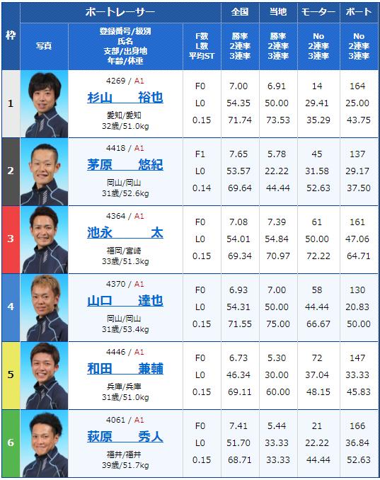2018年9月3日多摩川G1ウェイキーカップ4日目10Rの出走表